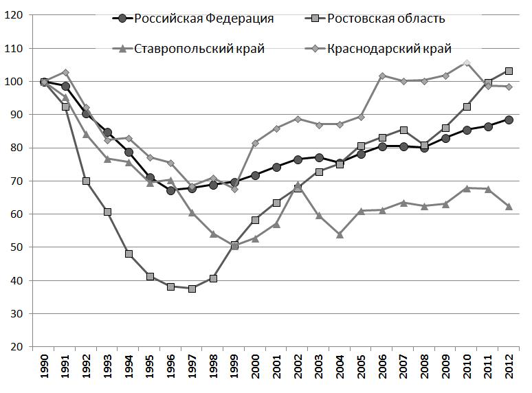 Рисунок – Динамика производства яиц в регионах Юга России, %